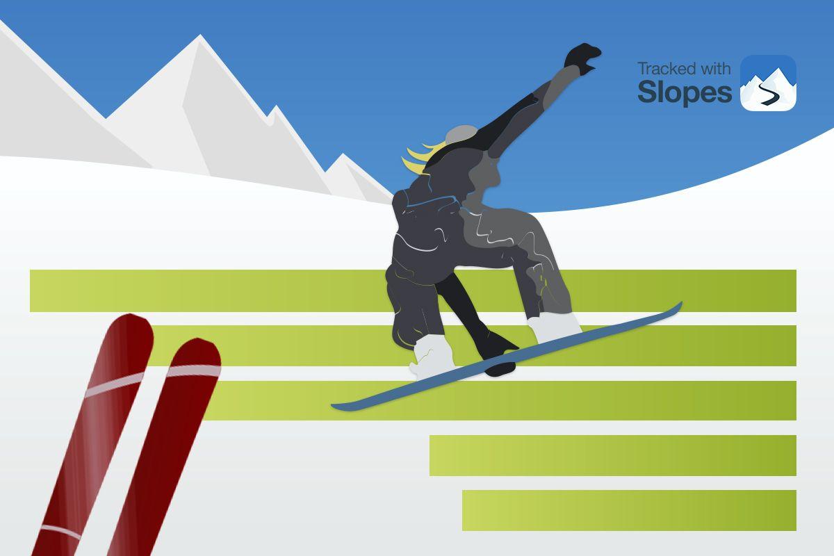 Best Ski Resorts for December. Tracked with Slopes.